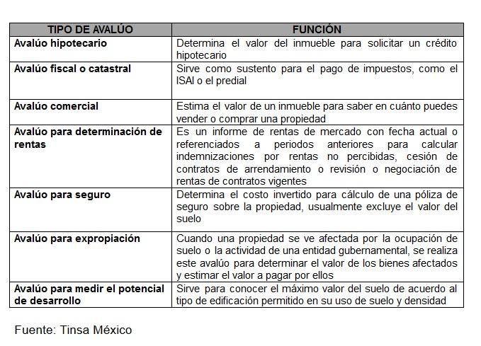 Qué es y cuánto cuesta un avalúo en México?
