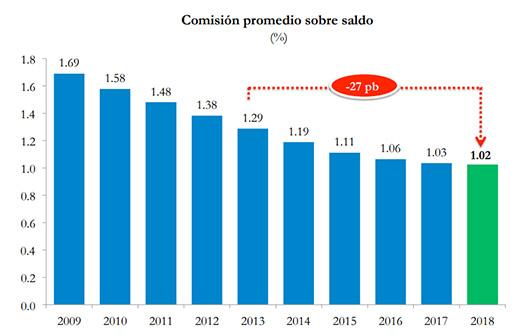 Consar: En 2018, se reducirán 1.5% comisiones de Afores