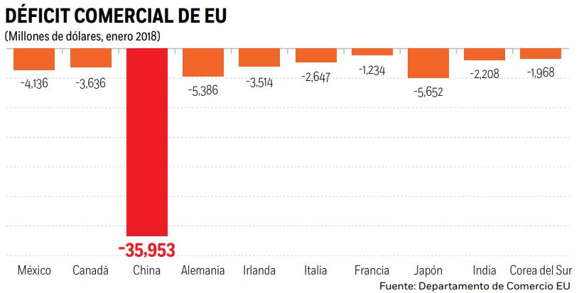 Unión Europea tomará medidas ante aranceles, solo hasta dialogar con EUA