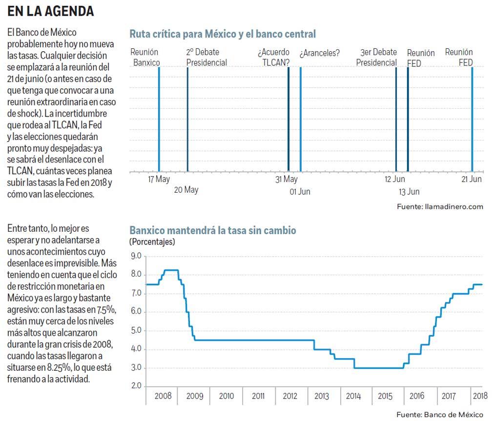 Banxico mantiene su tasa de referencia, persisten riesgos de inflación