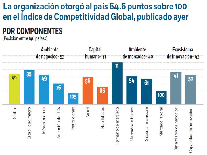 Ecuador cae tres puestos en el ranking de competitividad