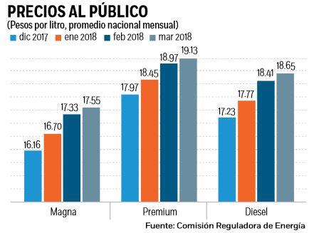 Propone AMLO congelar el precio de la gasolina