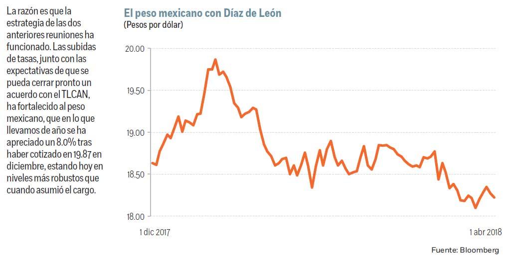 Banxico mantiene tasa de interés interbancaria en 7.5%