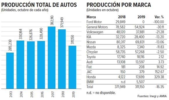 Producción y exportación de autos se desploman en octubre: Inegi