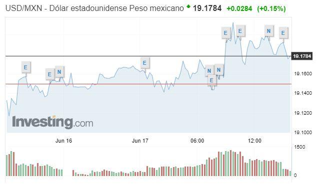 Cierra al alza la BMV; el dólar se vende en 19.45 pesos