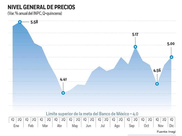 Inflación rebota a 5% en diciembre