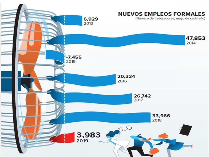 Creación de empleo se desploma 88% en mayo, reporta IMSS
