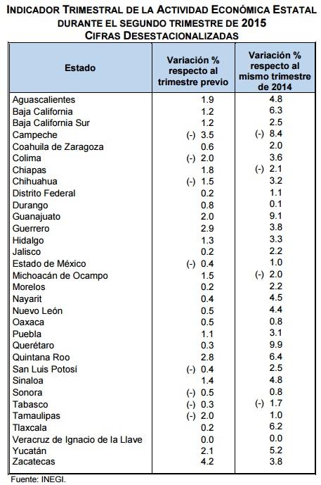 INEGI  Publica su tabla sobre Actividad Económica Estatal