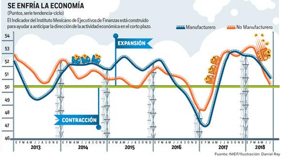 La economía baja su ritmo