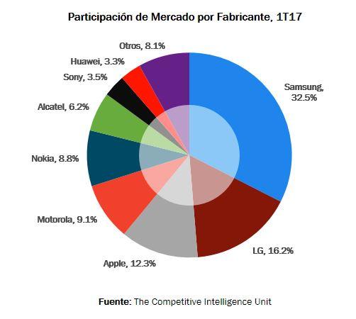 Samsung el 'rey' del mercado de smartphones en México