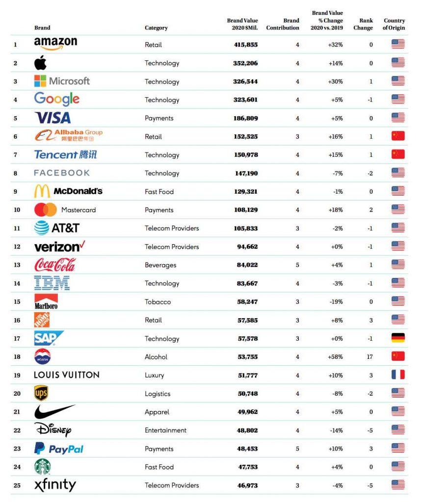 empresas-valiosas-mundo-2020
