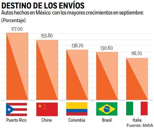 exportaciones-autos-mexico