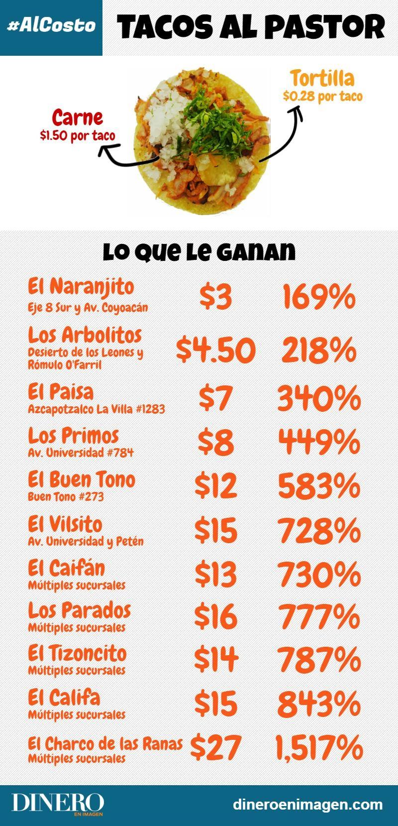 Tacos Al Pastor Cu 225 Nto Cuestan En Realidad Y A Cu 225 Nto Los