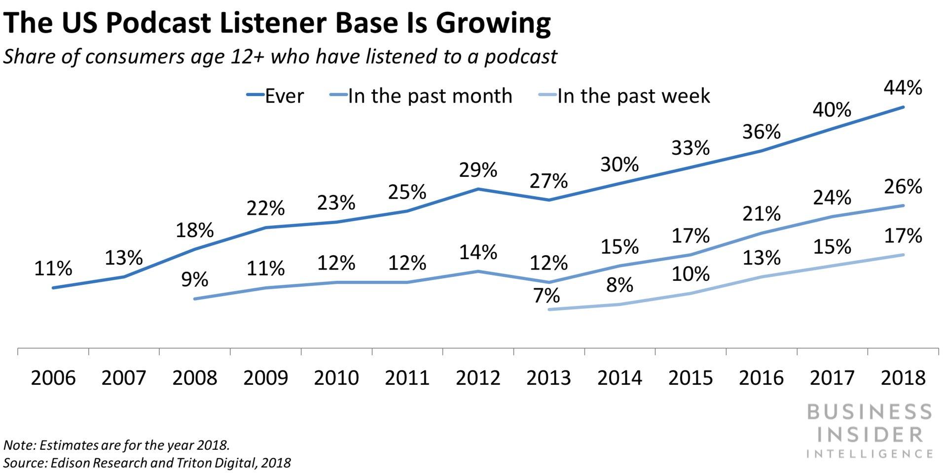 aumento de audiencia en podcasts