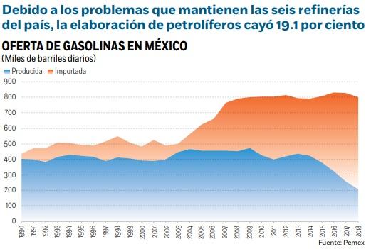produccion gasolinas 2018 pemex