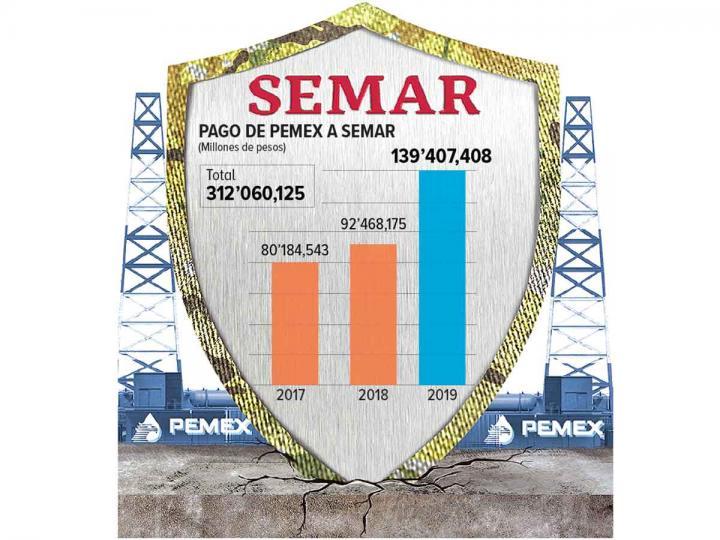 Vigilancia de Semar cuesta más a Pemex; gasto aumentó 51% entre 2018 y 2019